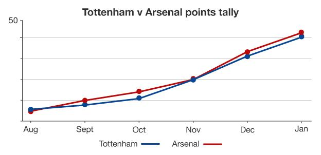 Graphic showing Tottenham and Arsenal's points tallies throughout the season