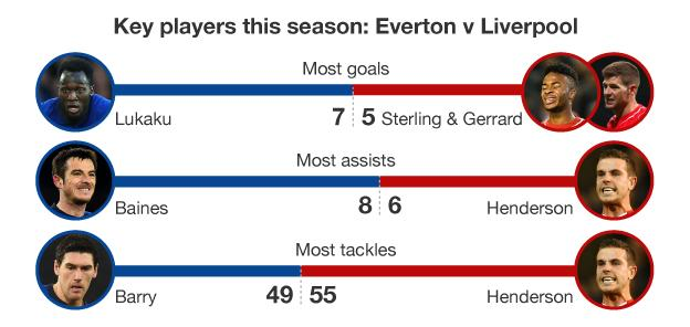 Graphic showing key players for Everton and Liverpool this season