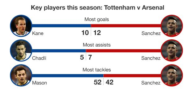 Graphic showing performance of key players this season for Tottenham and Arsenal