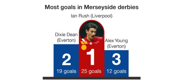 Graphic showing most goals scored by an individual player in Merseyside derby history