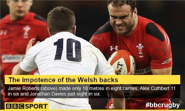 Wales backs graphic