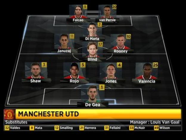 Man Utd starting XI and formation vs West Ham