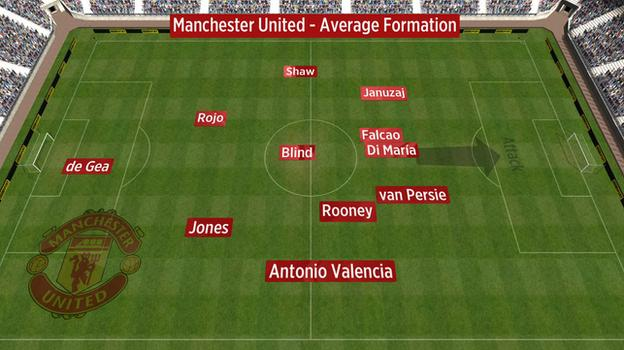 Average position of Man Utd players vs West Ham