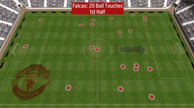 Falcao first-half touches vs Man Utd
