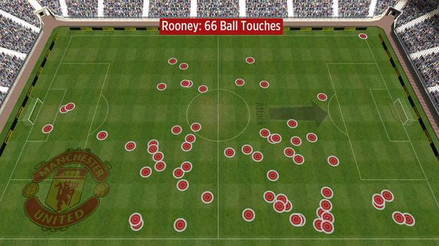 Wayne Rooney touches vs West Ham