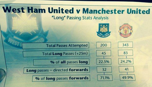 Statistics handed out by Manchester United