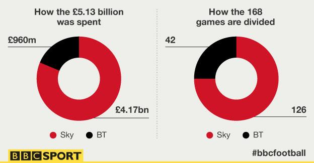 How the £5.13bn was spent