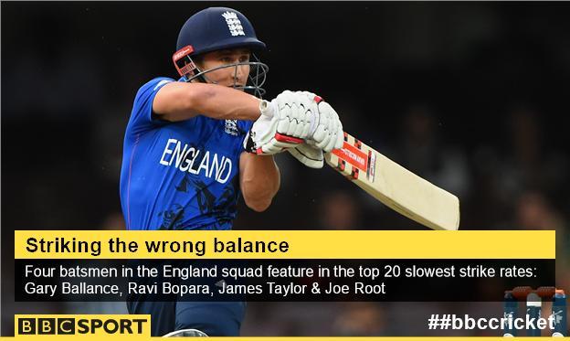 England batsmen graphic