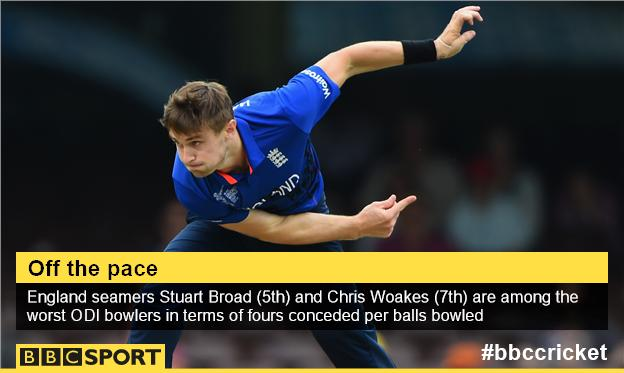 England bowlers graphic