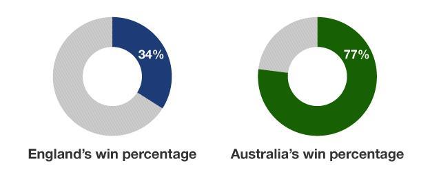 England and Australia win percentage graphic