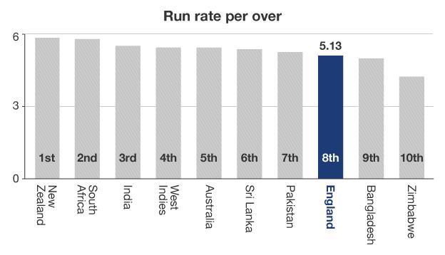 Run rate per over