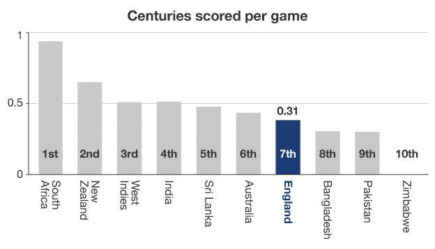Centuries scored per game graphic