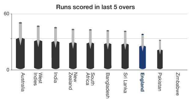 Runs scored in batting powerplay graphic