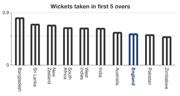 Wickets taken in first 5 overs graphic