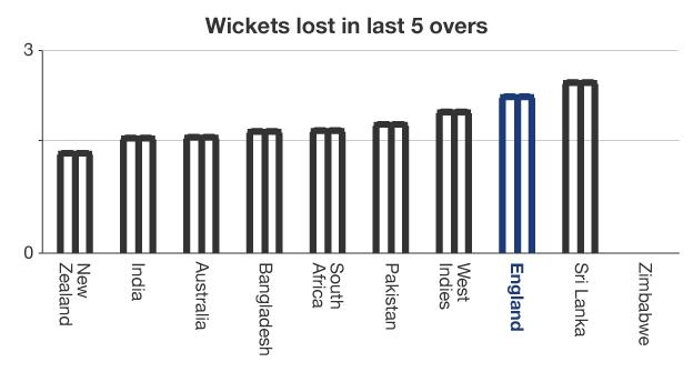 Wickets lost in last 5 overs graphic