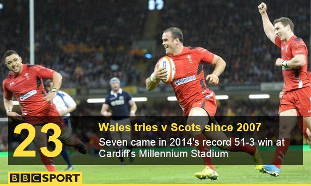 Jamie Roberts scores for Wales against Scotland in 2014
