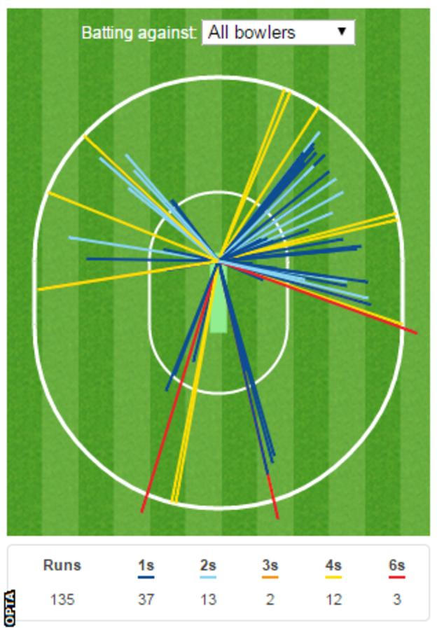 Aaron Finch wagon wheel