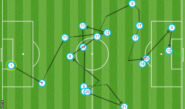 Arsenal touch map
