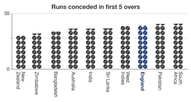 Runs conceded in first 5 overs graphic