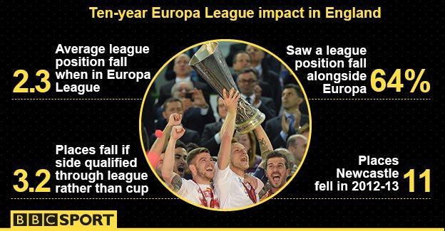 Europa League statistics