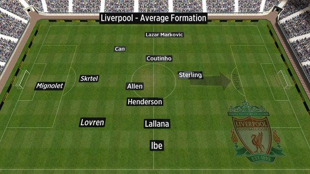 Liverpool's average formation vs Southampton