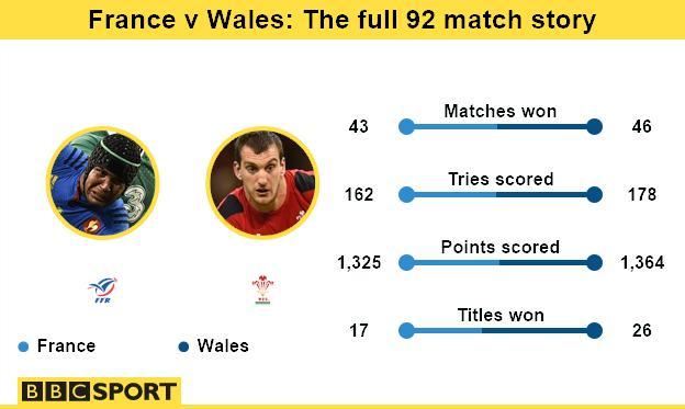 France v Wales