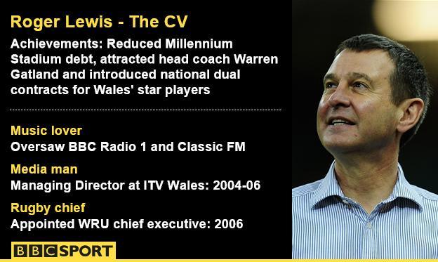 Roger Lewis' CV