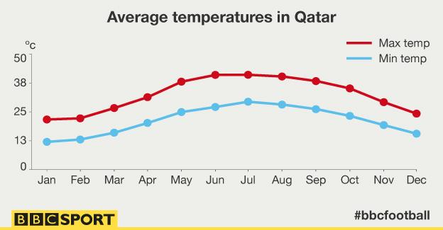 Qatar average temperatures