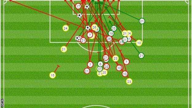 Brentford's 42 shots against Blackpool