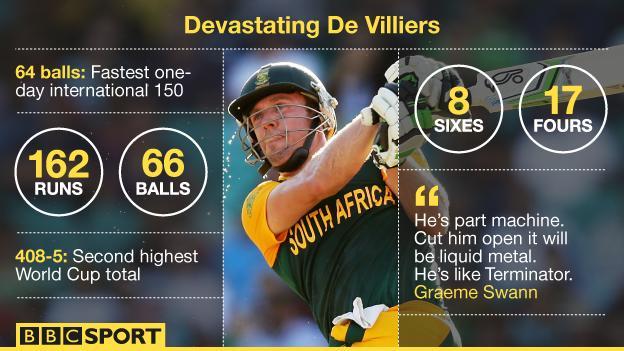 AB de Villiers in numbers