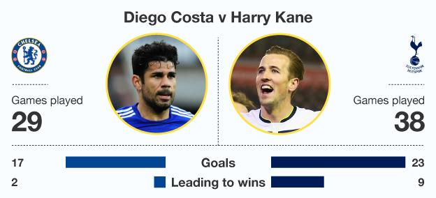 Graphic comparing Diego Costa and Harry Kane this season
