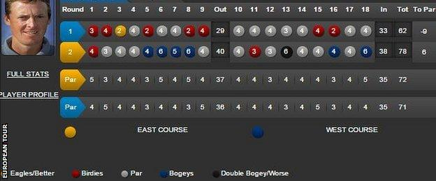 Nic Henning's first and second rounds