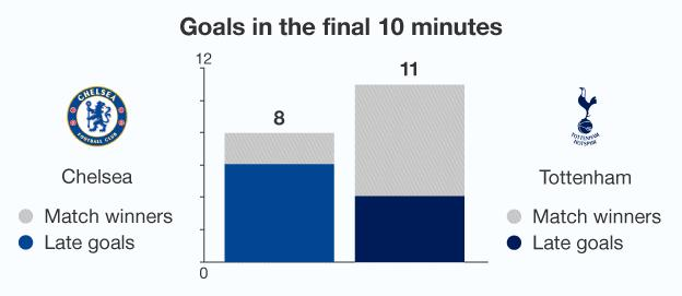 Graphic showing goals scored by Spurs and Chelsea in the final 10 minutes of games