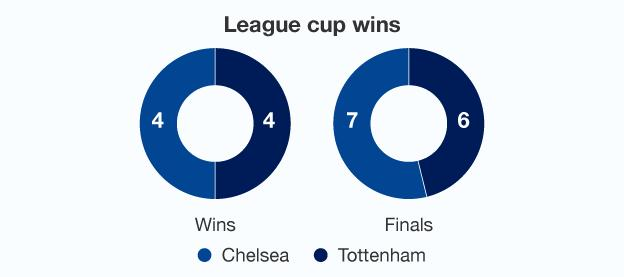 Graphic showing how Spurs and Chelsea's records compare in the League Cup