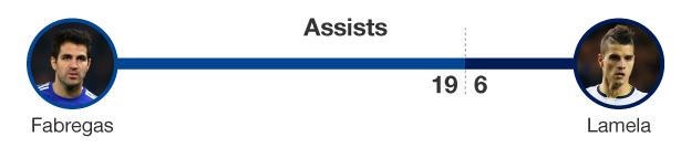 Graphic showing number of assists for Cesc Fabregas (19) and Erik Lamela (six)