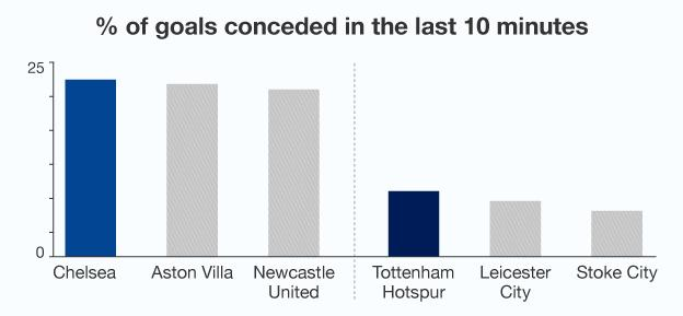 Graphic showing that Chelsea have conceded a higher percentage of their goals in the final 10 minutes of Premier League games this season than any other team