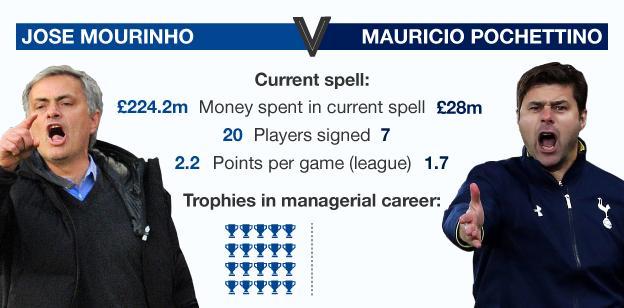 Graphic comparing Jose Mourinho and Mauricio Pochettino