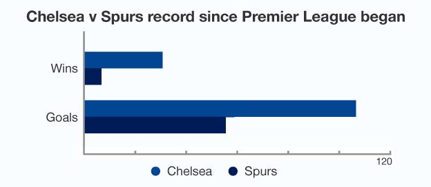 Graphic showing overall record between Chelsea and Spurs since the Premier League began, with Chelsea dominant