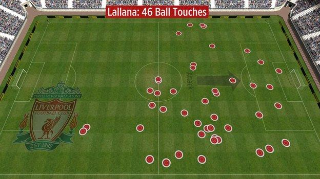 Adam Lallana touches v Man City