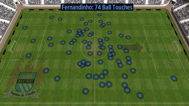 Fernandinho touches vs Liverpool