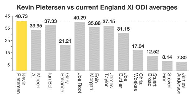 England one-day averages