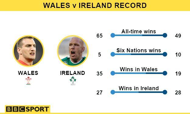 Wales v Ireland record