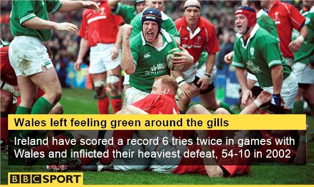 Wales v Ireland defeats