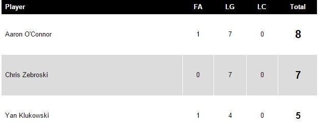 Newport County top scorers
