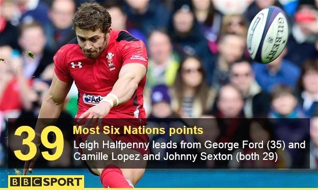 Leigh Halfpenny lands a kick for Wales