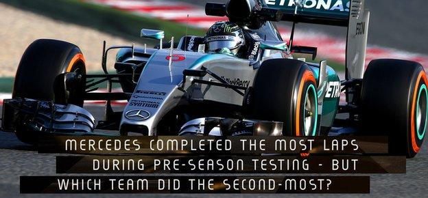 Mercedes completed the most lap during pre-season testing - but which team completed the second most?