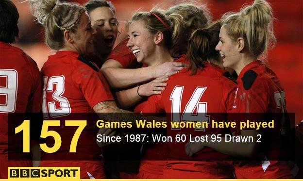Wales women: The stats