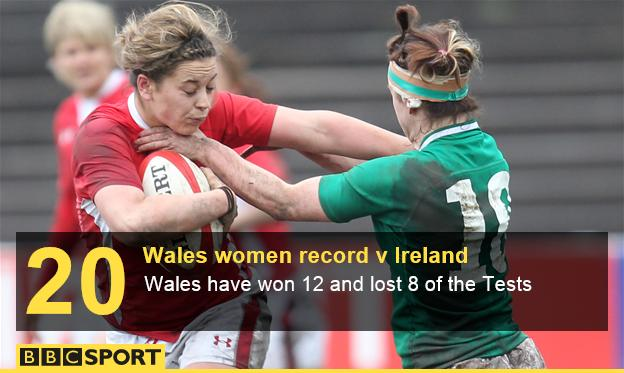 Wales women record v Ireland women