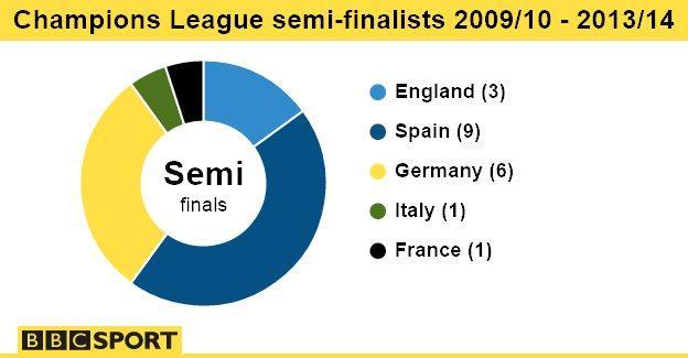 Champions League semi finalists