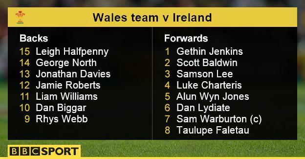 Wales team v Ireland